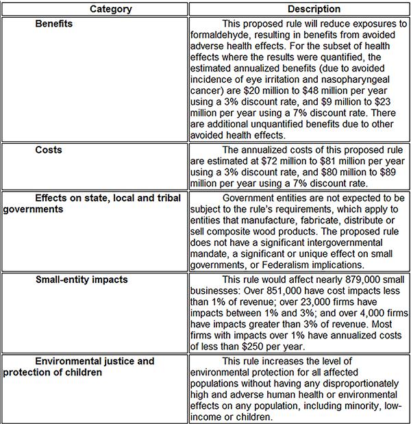 EPA Table